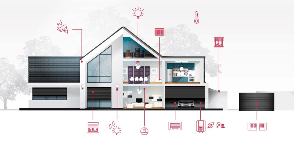 #VEILLE Thomson At Home: un nouvel éco système domotique Wifi sans box